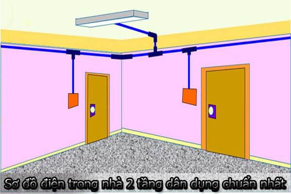Hệ thống dẫn điện trong nhà